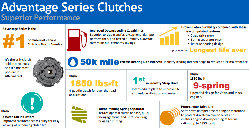 Eaton Advantage Series Clutches Infographic